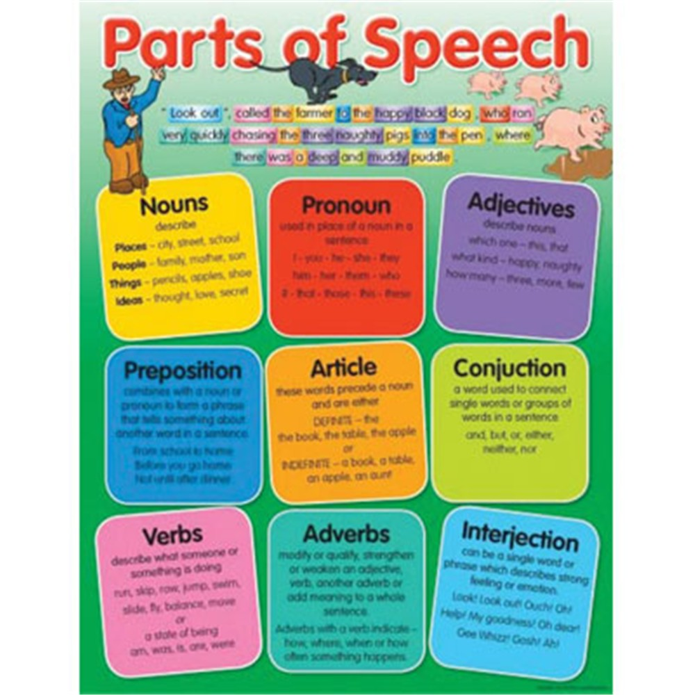 parts of speech nouns pronouns and verbs Commonly listed english parts of speech are noun, verb, adjective, adverb, pronoun, preposition, conjunction, interjection, and sometimes numeral, article or determiner essentially all these word classes exist within all indo-european languages, even though articles might sometimes be considered as a part of a noun.