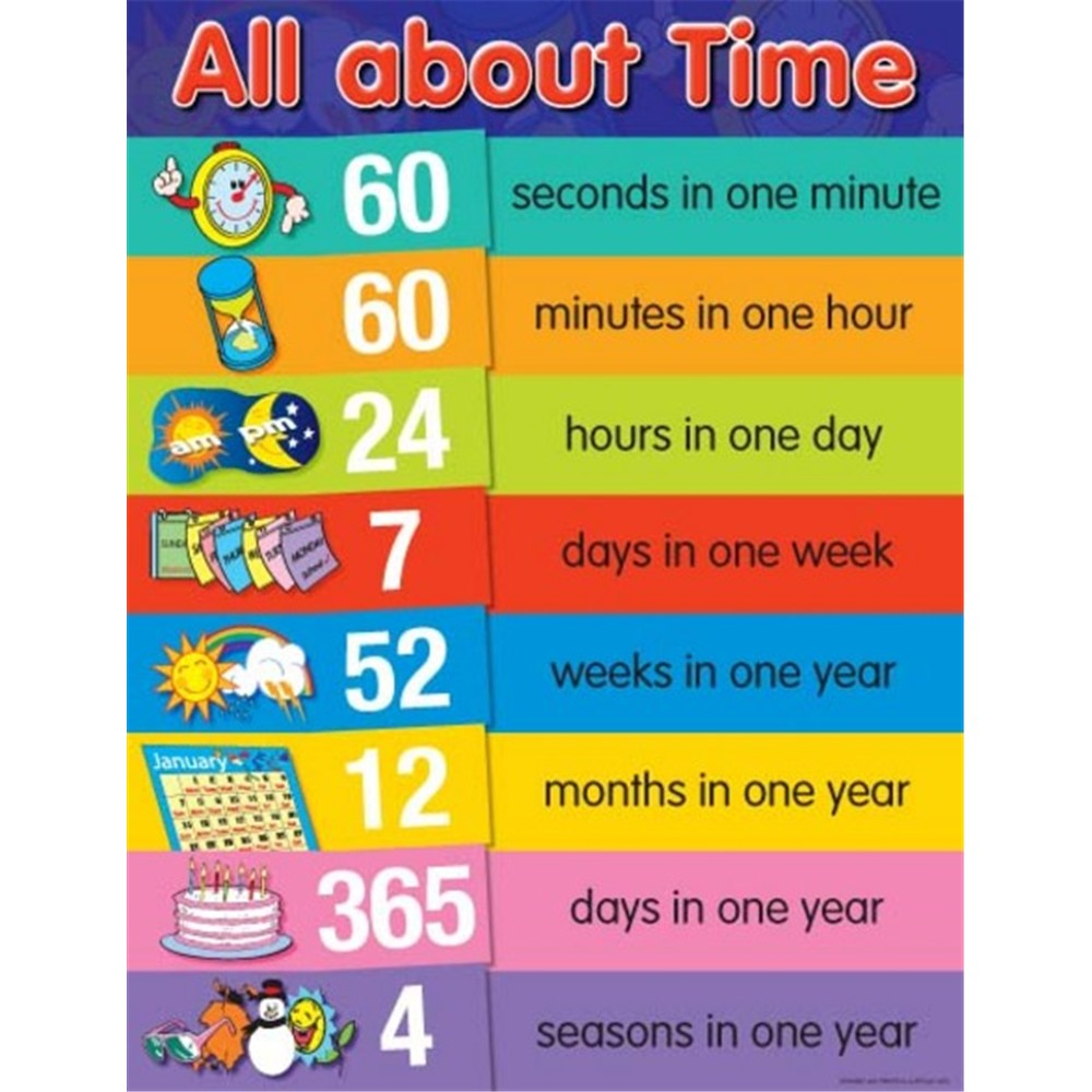 CH6381 - Chart - All About Time - Kookaburra Educational ...